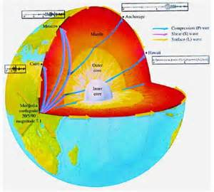Earth Seismology